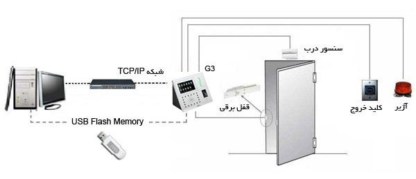 G3- دستگاه حضور و غیاب سیستم کنترل تردد
