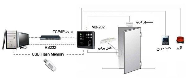 دستگاه حضور و غیاب تشخیص چهره مدل MB-202