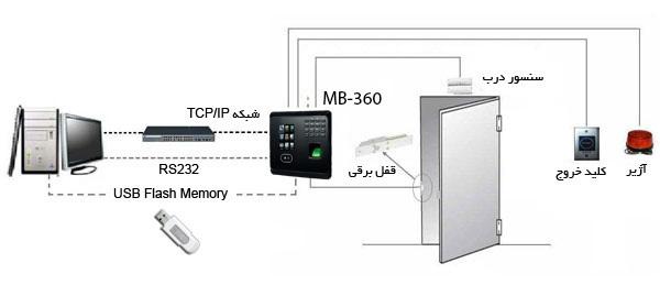 دستگاه حضور و غیاب تشخیص چهره ارزان مدل MB-360