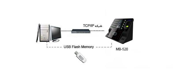 دستگاه حضور و غیاب تشخیص چهره مدل MB-520