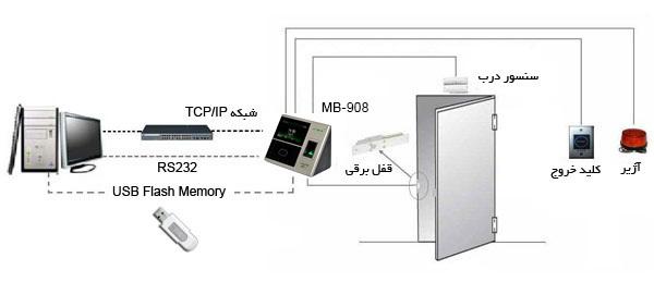 دستگاه MB-908