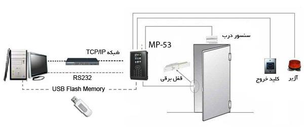 ارزانترین دستگاه حضور و غیاب تشخیص چهره مدل MP-53